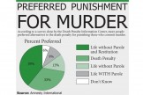 Death-Penalty-Graphic-8