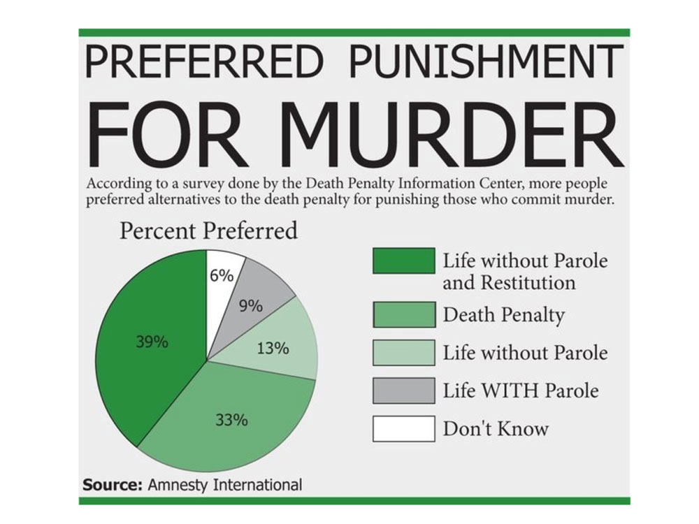 a comparison of the death penalty and alternative punishments In what follows, i want to take a look at the capital punishment system in theory and practice, before going on to analyze the state of public opinion on the death penalty in japan today passive.